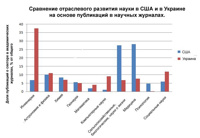 Рисунок 4. Сравнение отраслевого развития науки в США и в Украине на основе публикаций в научных журналах. Данные: nsf.gov (2012), uincit.uran.ua (2015), классификация автора