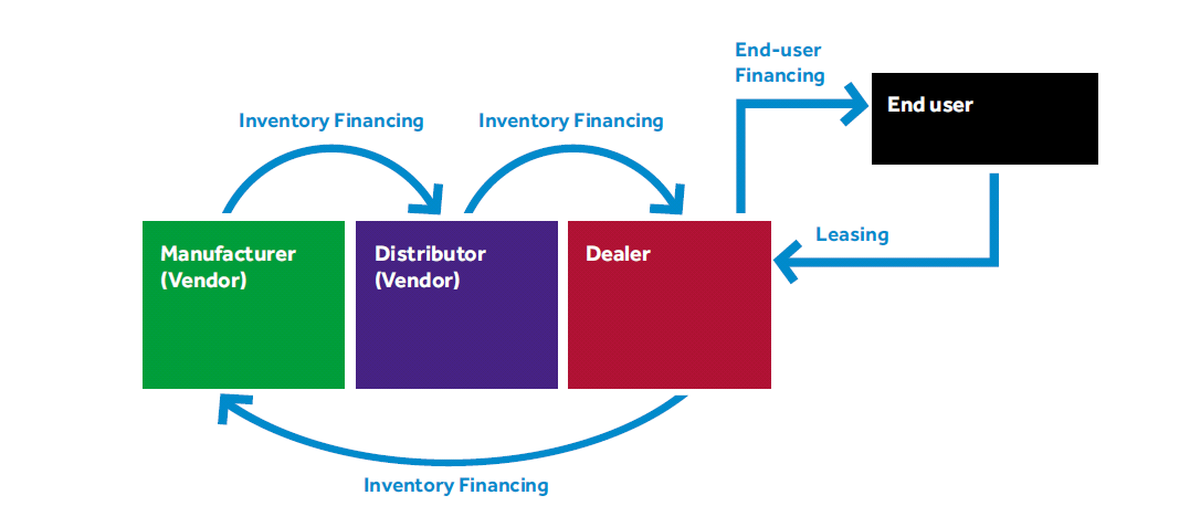 7 Financing Options for Online Retailers