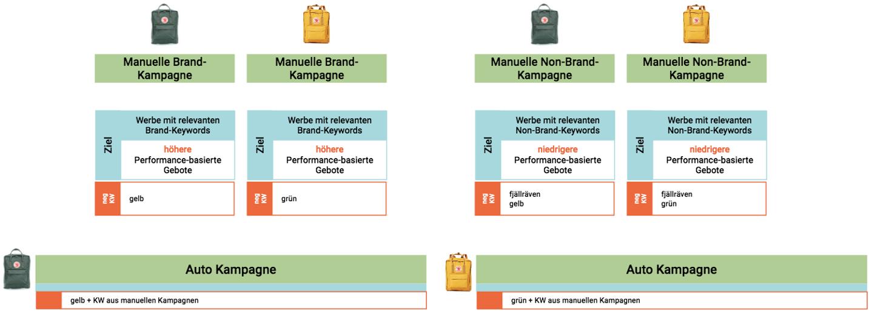 Kampagnen Setup - Auto+manuell, brand,non-brand,farbe