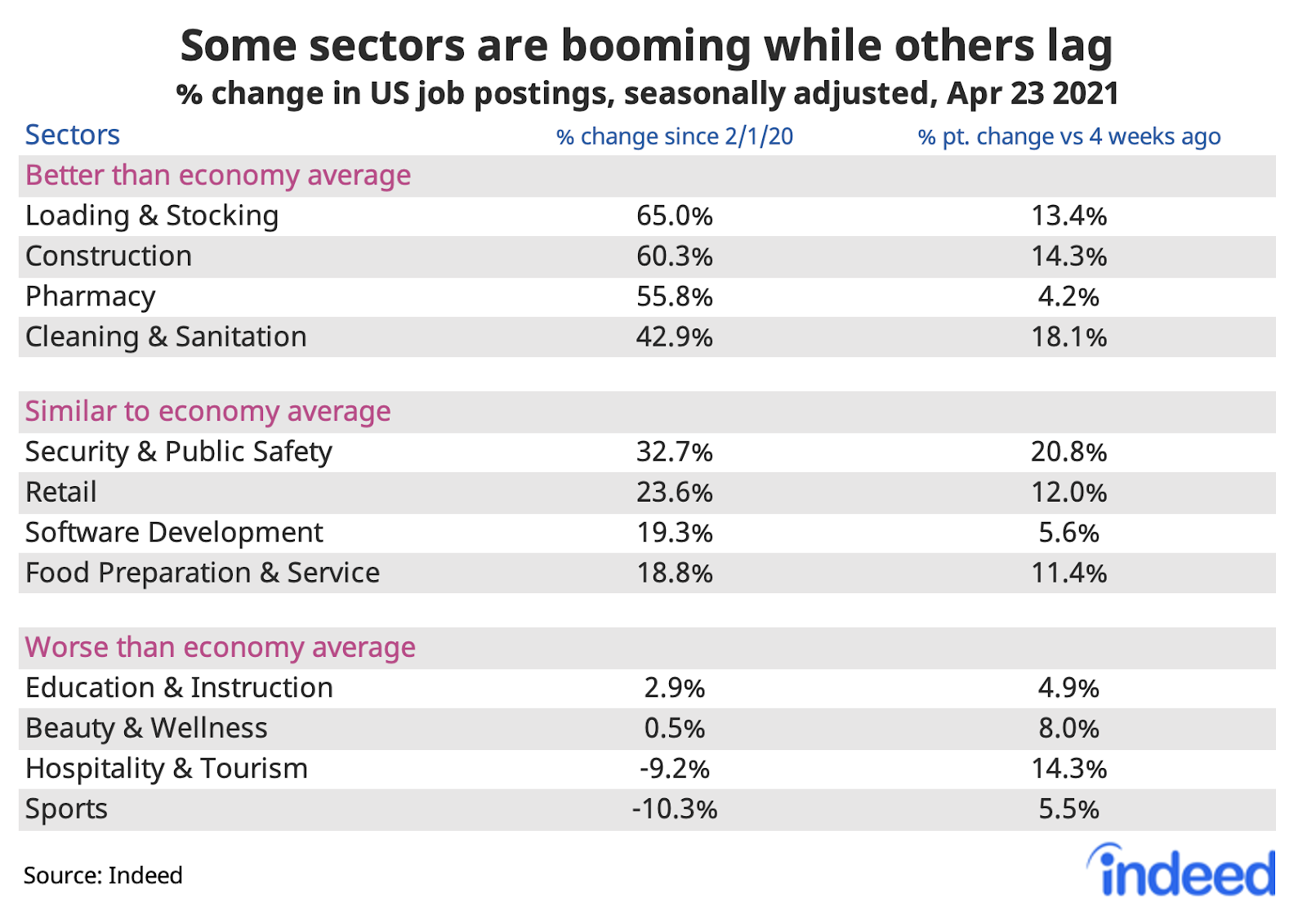 "Table titled ""Some sectors have been hit harder than others."""