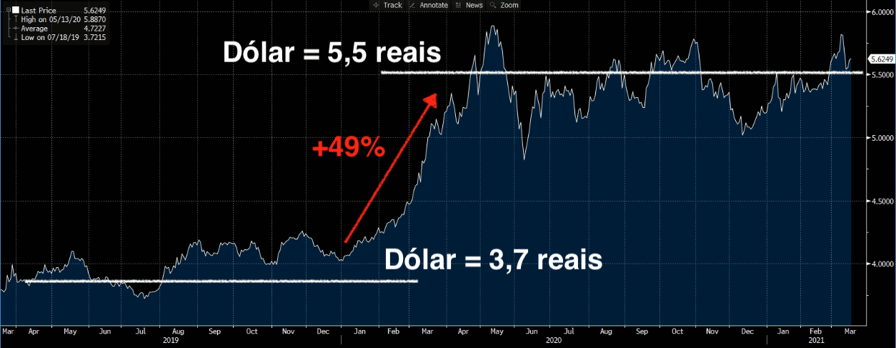 Gráfico apresenta valorização do dólar. 1 dólar = 3,7 reais, aumento de 49%, 1 dólar = 5,5 reais.