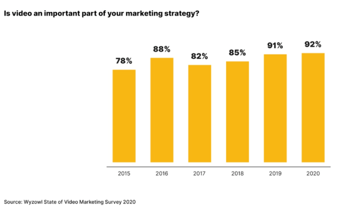 7 Forecasts for Content and E-commerce Marketing in 2021