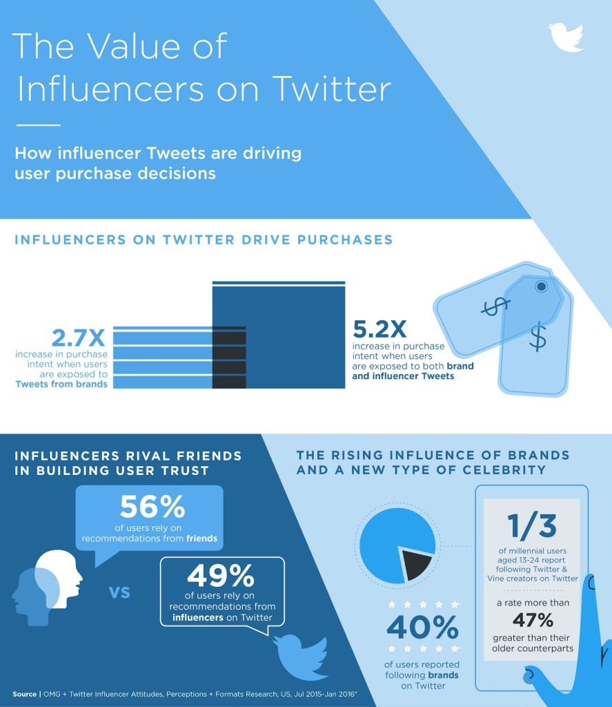 Value of influencers on Twitter