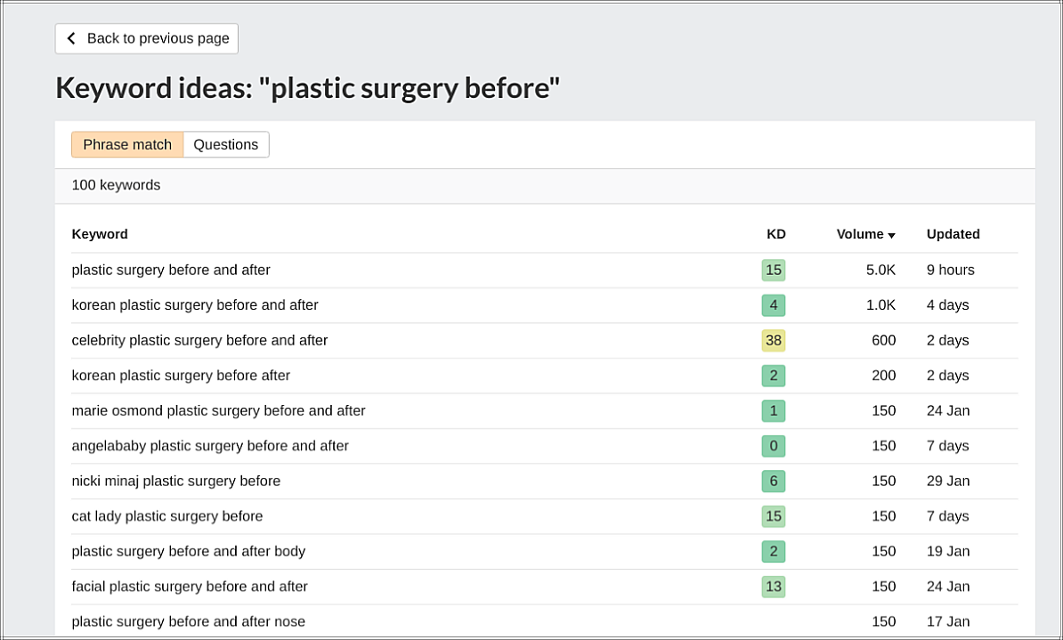 "Ahrefs search for ""plastic surgery before"""