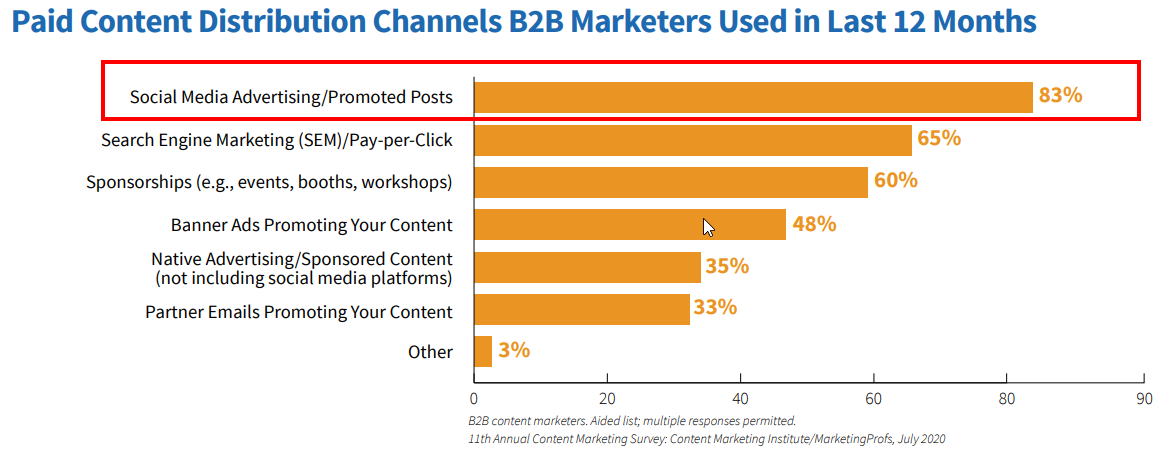 Social media advertising is the top paid content distribution channel B2B marketers used in the last 12 months