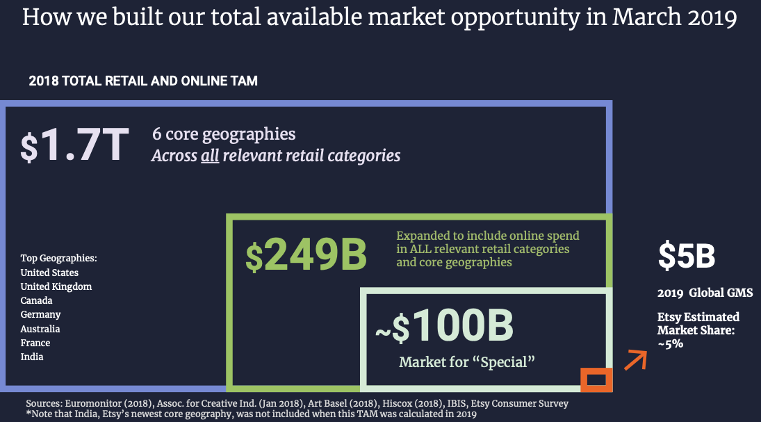 Etsy Stock Forecast, 2018 Total Retail and Online Total Addressable Market (TAM)