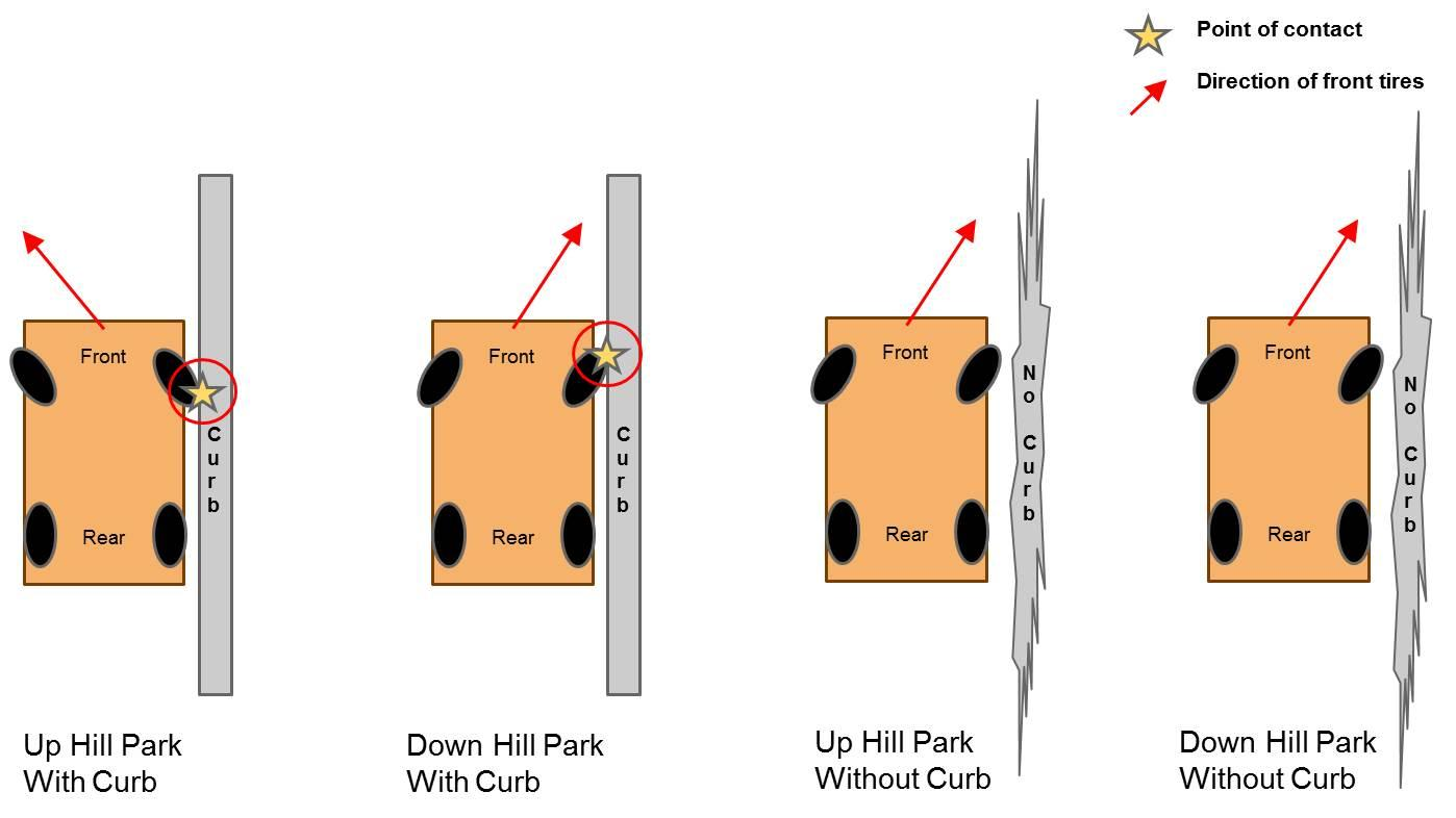 Parking Uphill