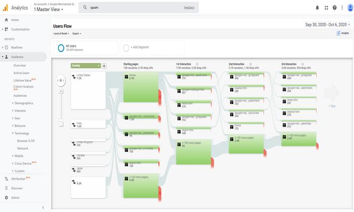 Consultoria Google Analytics: Master view 2
