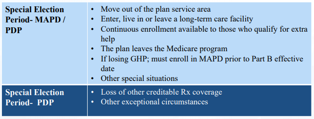 Medicare Part C Special Election Periods