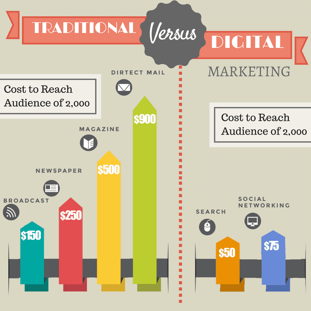 traditional vs online marketing cost stats