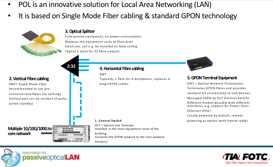 What is Passive Optical LAN? | CORE Cabling