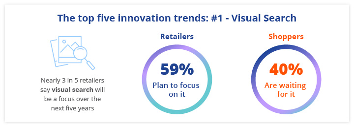 According to our study, visual search is the most in-demand trend, both in terms of ecommerce shoppers and the retailers