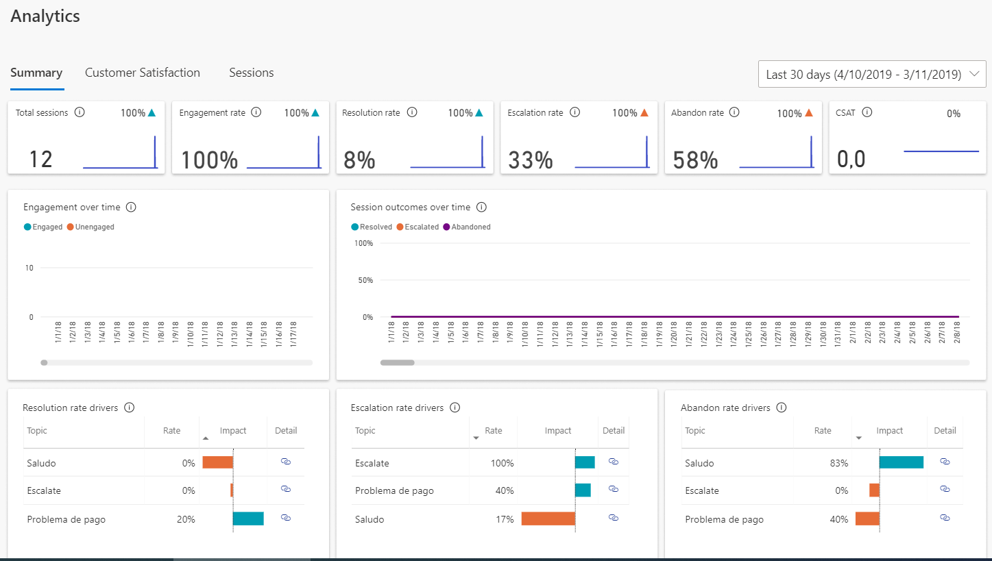 Dynamics 365: Consulting the data analytics