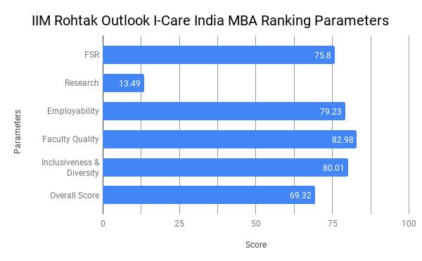 IIM Rohtak Ranking