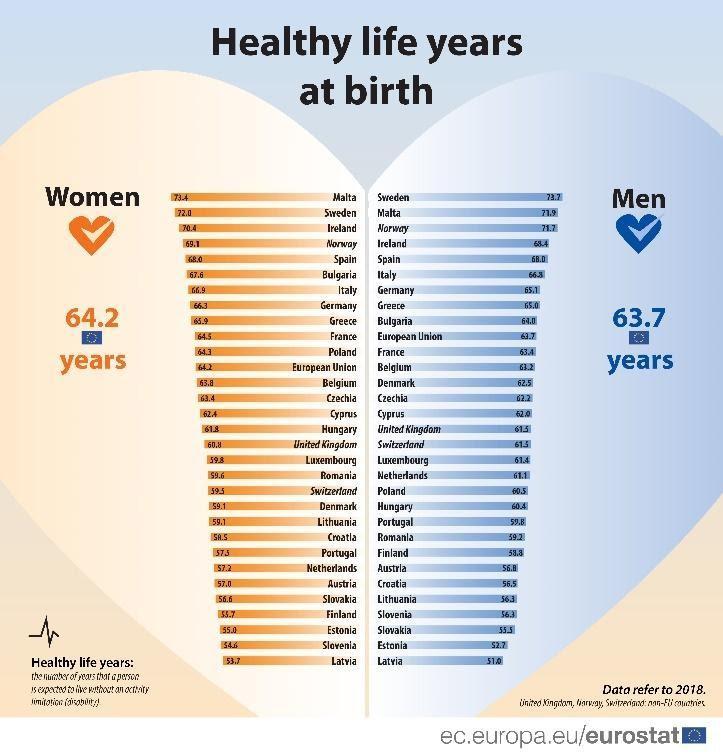 Healthy life years at birth