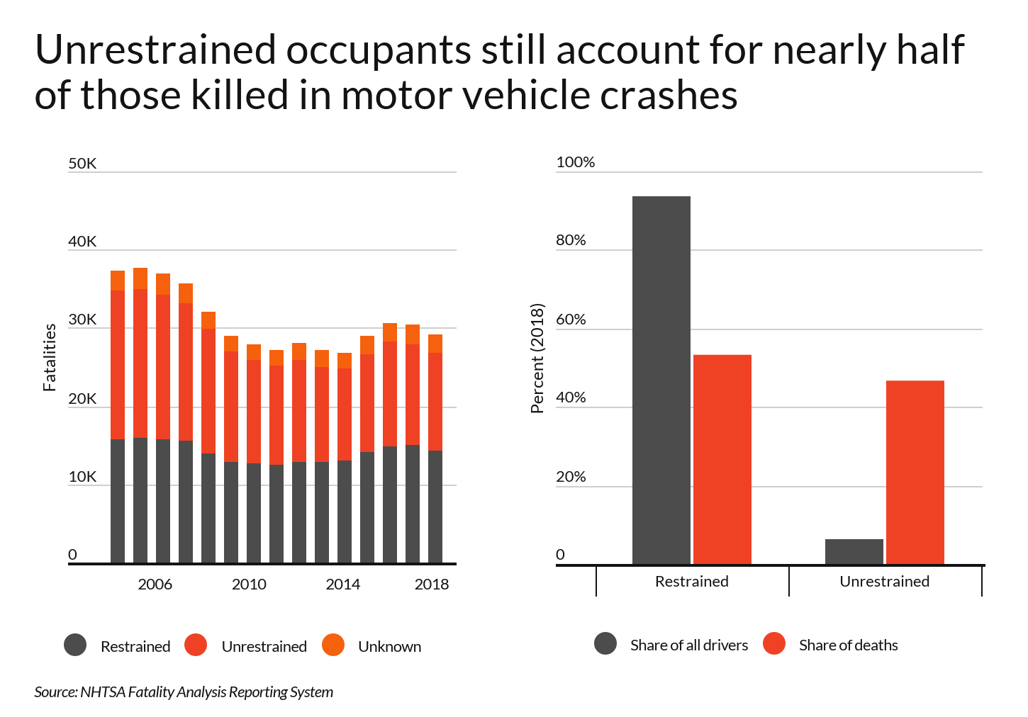 Bar graphs showing percentage of deaths causing by failure to buckle up