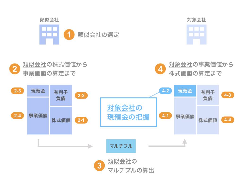 ステップ4-2. 対象会社の現預金の把握