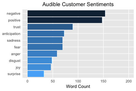 Audible Customer Sentiments