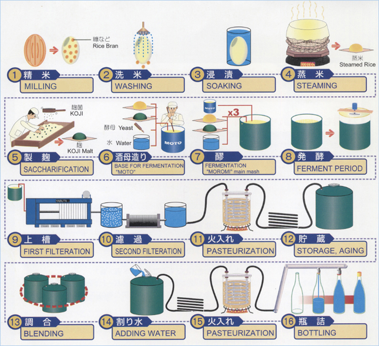 nichiei_sake_production_process (1).jpg