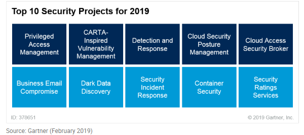 Gartner's top 10 security projects for 2019 | CIO Dive