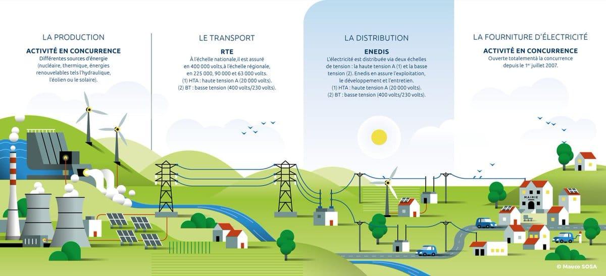 Modèle de distribution de l'électricité en France