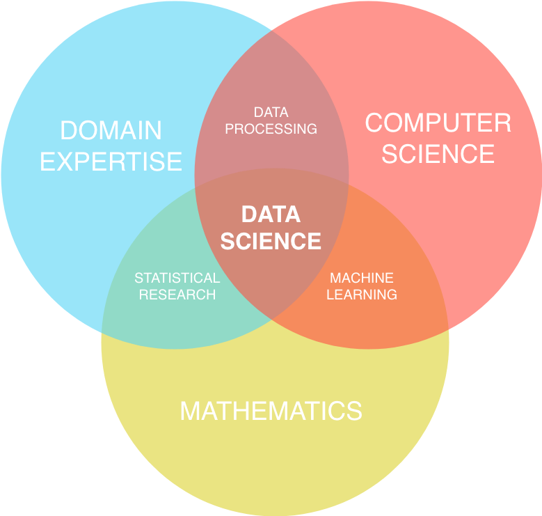 https://crate.io/wp-content/uploads/2018/11/DataScienceVenn.png