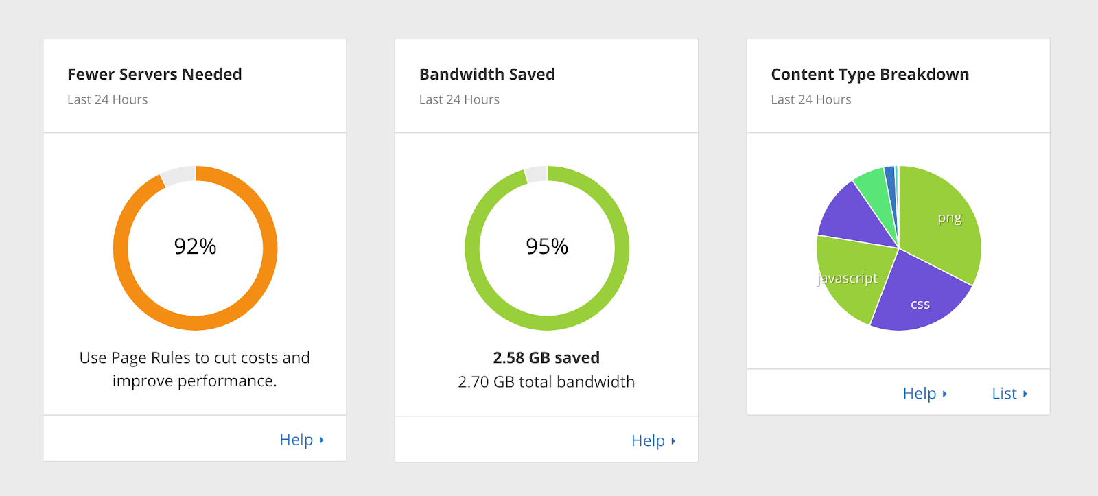 CloudFlare analytics dashboard shows bandwidth saved, performance improvement, and content type breakdown