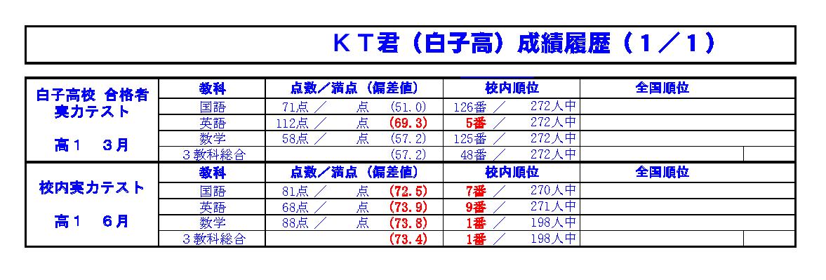 かとうたかまさ 2006年06月 高1 3.成績UP 校内実力テスト 3教科総合 48番→学校1番.png