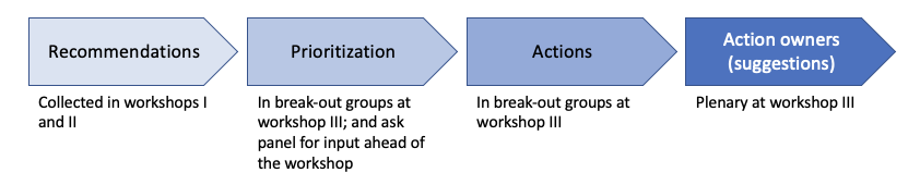 Figure 1: Approach to prioritising recommendations