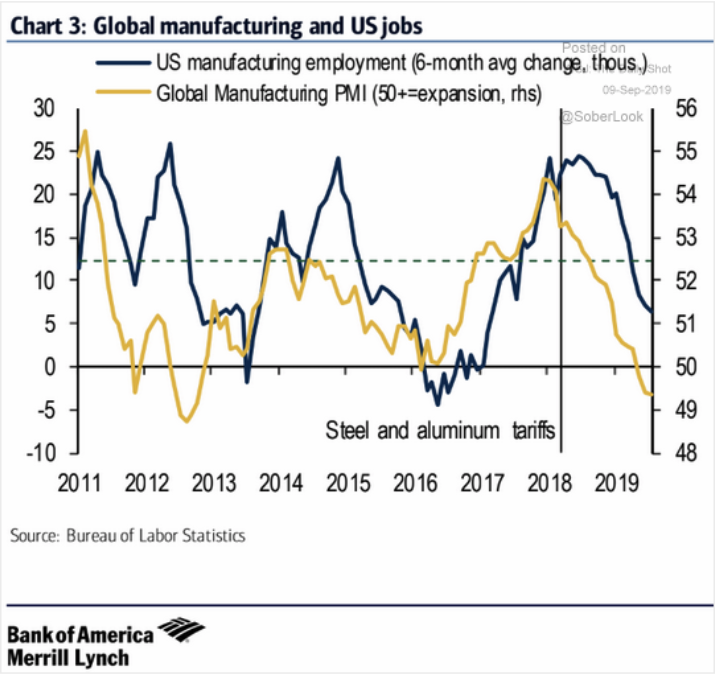 Global manufacturing and US jobs