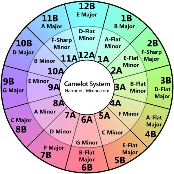 Camelot Wheel by harmonic-mixing.com