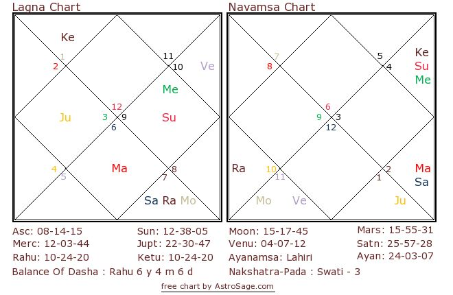AAP Astrology Prediction