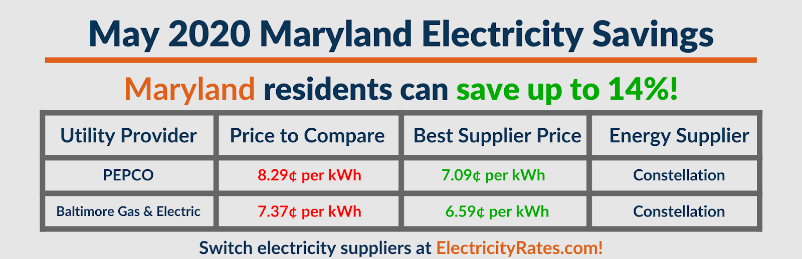 Graphic depicting May 2020 Maryland savings by utility