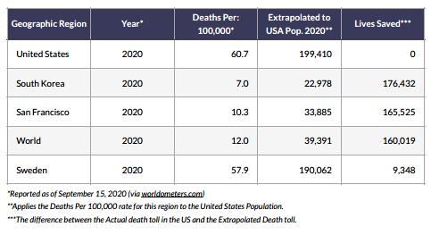 Global Deaths per 100,000