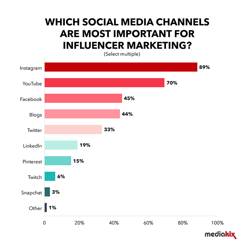 Graph showing the most important social media channels for influencer marketing.