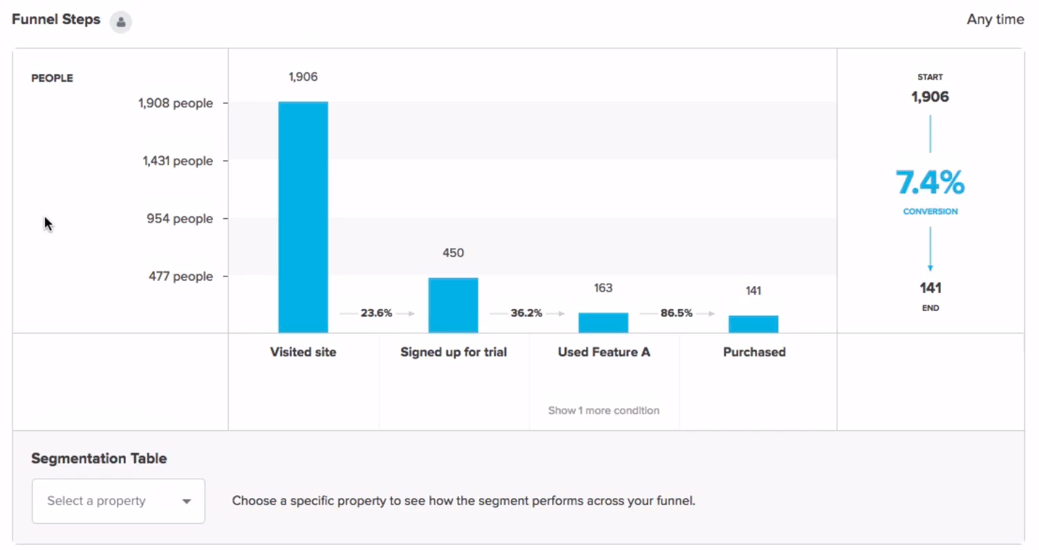 Kissmetrics funnel report
