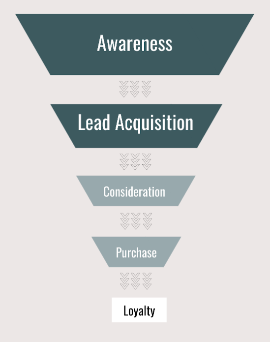 quiz funnel graphic for how to increase your blog traffic