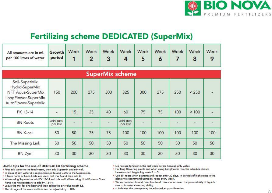 Удобрение для гидропоники BioNova NFT Aqua-Super