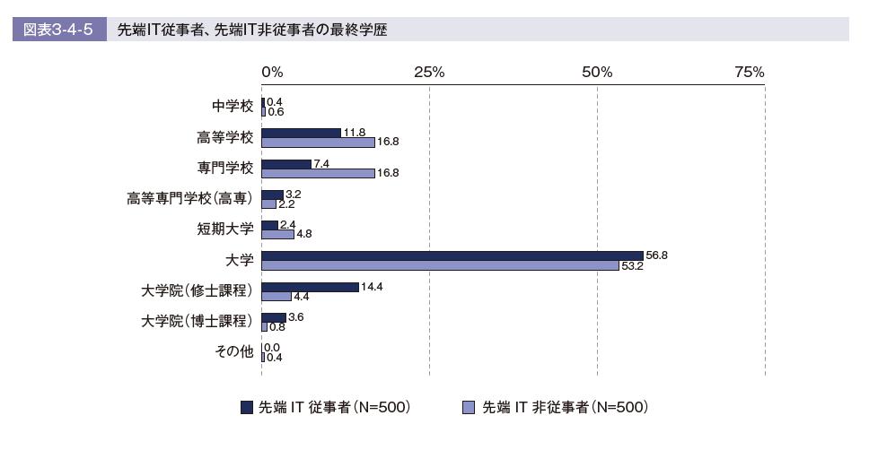 最終学歴(出典:IT人材白書2020)