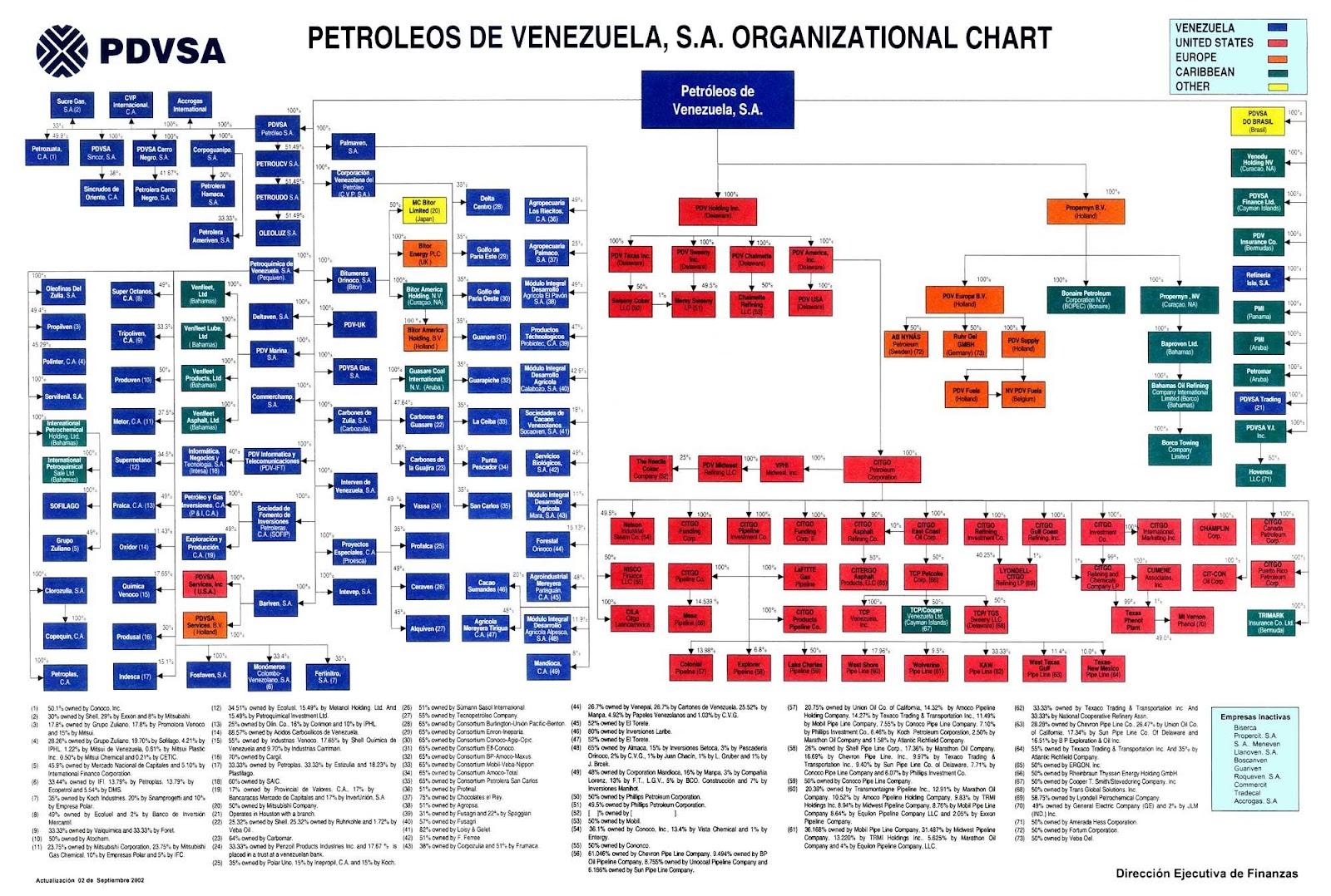 organizational_pdvsa_med