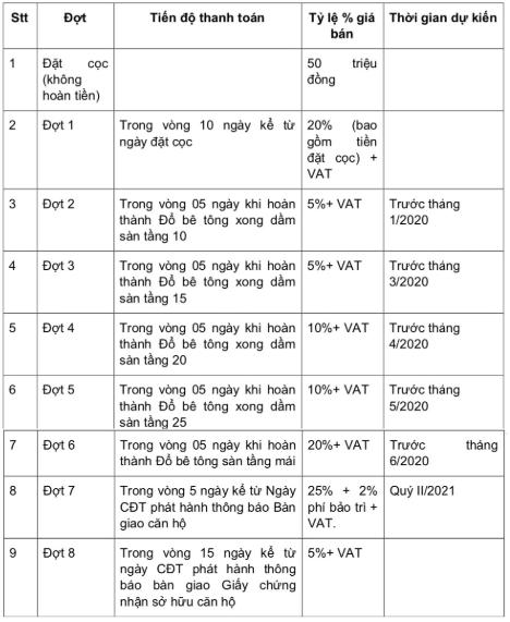 Chế độ thanh toán dự án Eco Green Sài Gòn