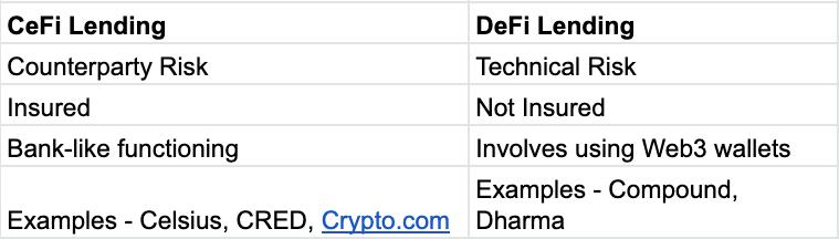 Brief summary of CeFi vs DeFi lending