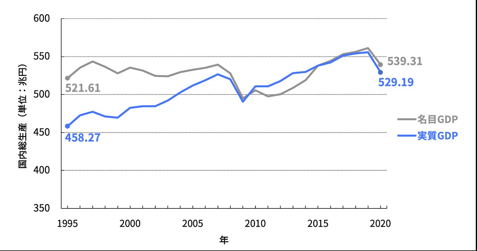 図1 日本の名目GDPと実質GDPの推移(1995年から2020年) [出所:内閣府「国民経済計算(GDP統計)」を元に筆者作成]