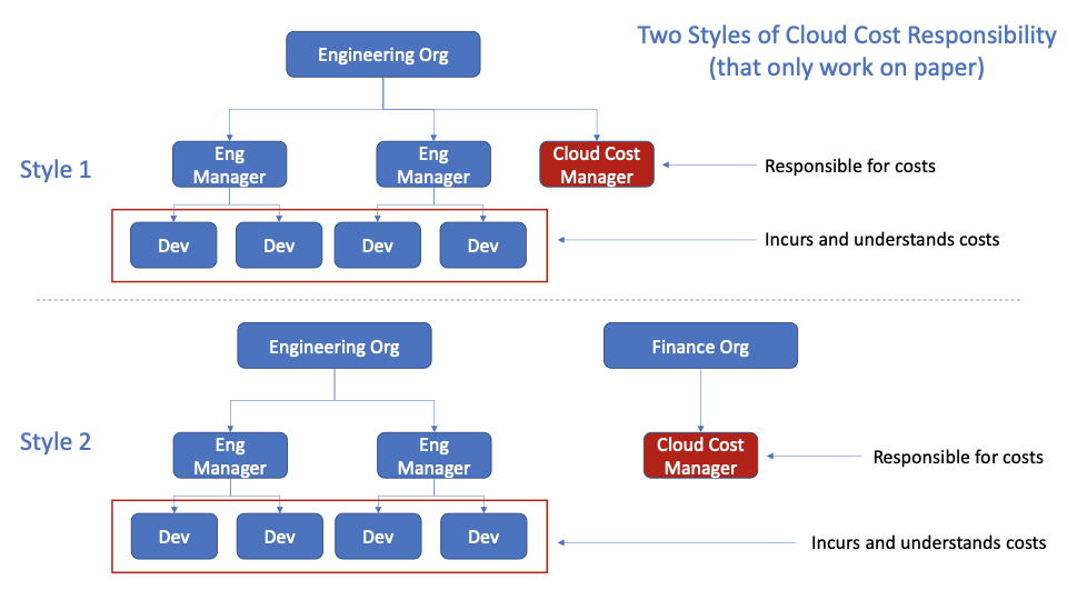 Cloud cost budget ownership as a functional role that only works on paper and struggles in practice.
