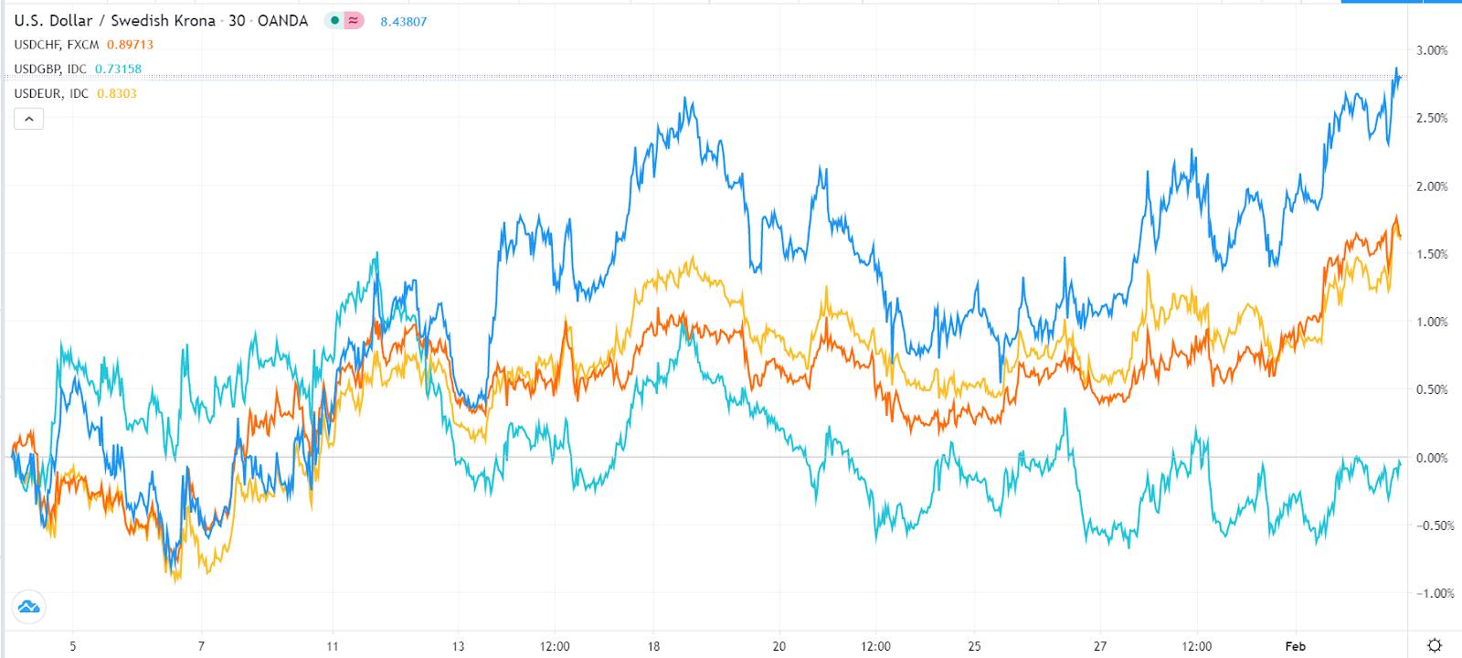 Dollar vs peers