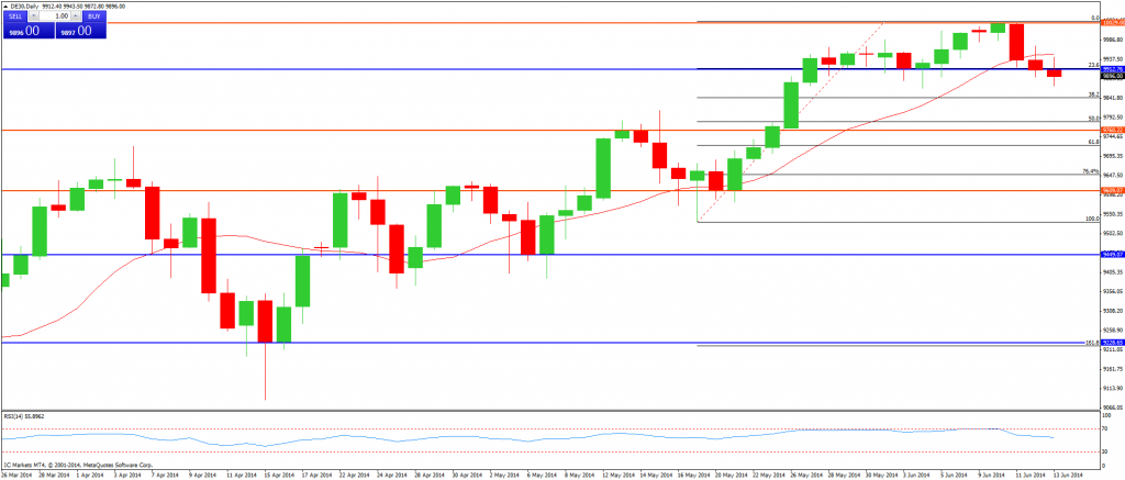 CompartirTrading Post Day Trading 2014-06-13 DAX diario