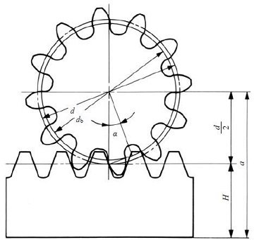 Fig. 4.3 (1) The meshing of standard spur gear and rack