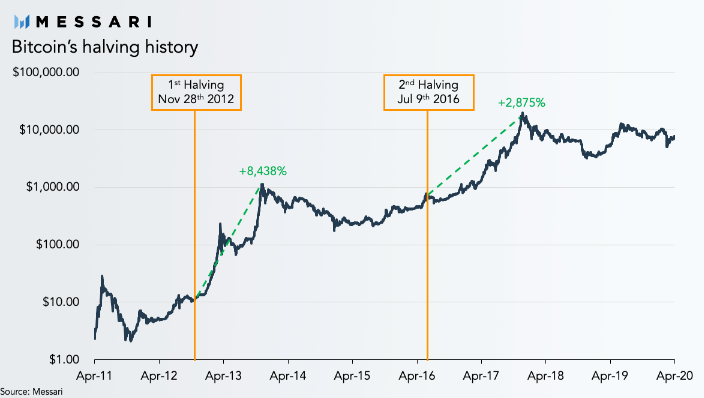 bitcoin rinkos dangtelio dydis www btc internetinė forma