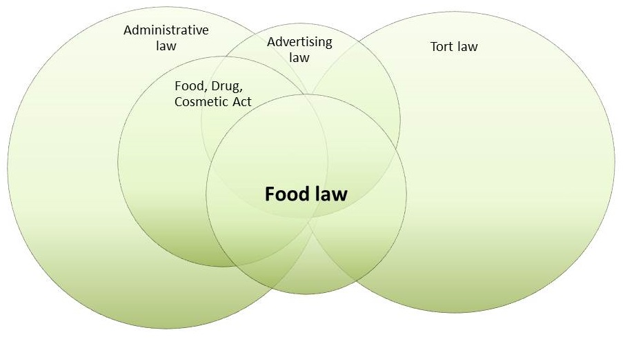 food law venn 6.jpg
