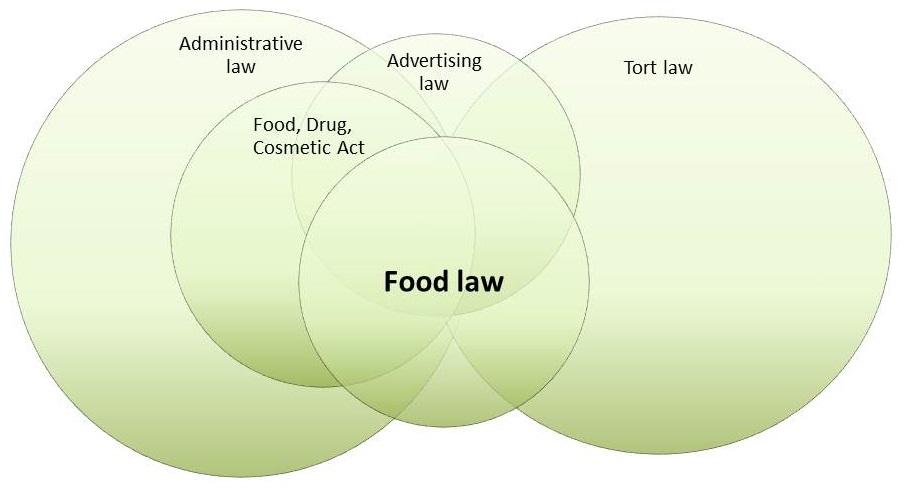 food law venn 6.jpg